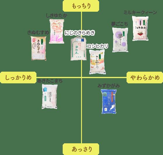お米の品種別 食味チャート